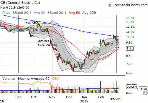 General Electric (GE) lost another battle with 200DMA resistance. Today it lost another 7.9% and is close to testing rising 50DMA support.