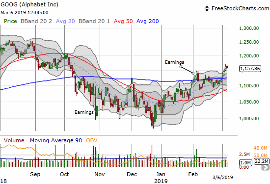Alphabet (GOOG) confirmed its 200DMA breakout with a 5-month closing high.