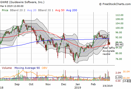 Guidewire Software (GWRE) fell quickly to 50DMA support on the heels of a major downgrade.