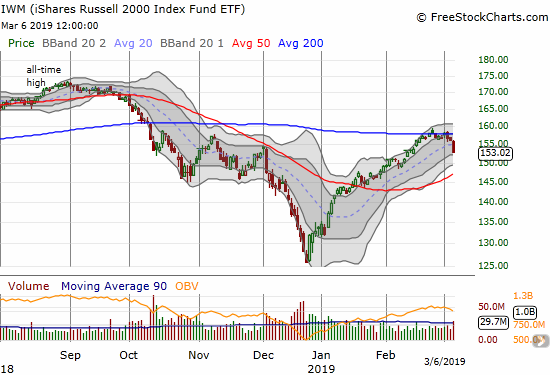 The iShares Russell 2000 ETF (IWM) dropped 2.0% and confirmed 200DMA resistance.