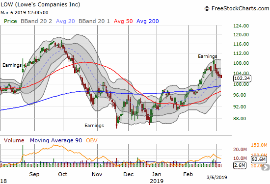 Lowe's Companies (LOW) quickly lost its post-earnings gain. A 200DMA test is now in play.