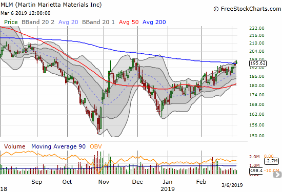 Martin Marietta Materials (MLM) is struggling to make a convincing 200DMA breakout.