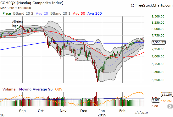 The NASDAQ (NDX) dropped right back to its 200DMA support on a 0.9% loss.