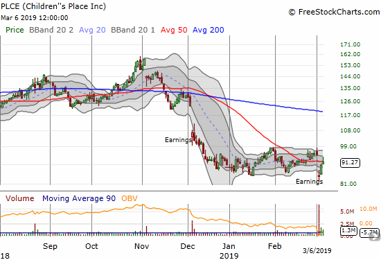 Children's Place (PLCE) rebounded quickly from its post-earnings gap down. The stock almost closed the entire gap before fading back to its 50DMA.