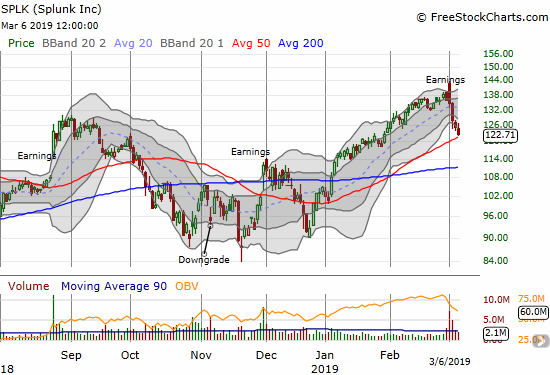 Splunk (SPLK) confirmed its topping move with a plunge to 50DMA support.