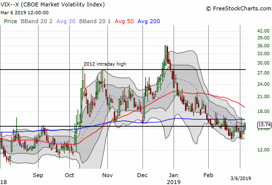 The volatility index, the VIX, perked up enough over three days to close above its 15.35 pivot.