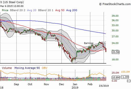 U.S. Steel (X) lost 6.0% as it broke down below 50DMA support.