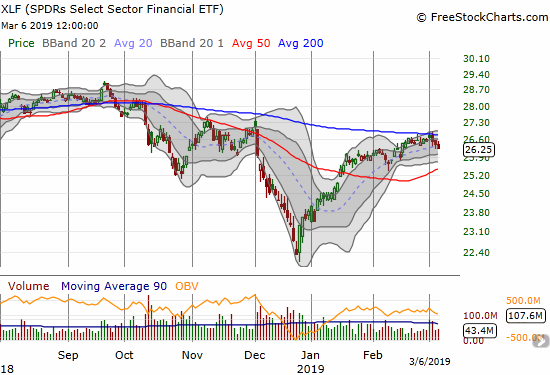The Financial Select Sector SPDR ETF (XLF) looks like it is losing its battle with 200DMA resistance.