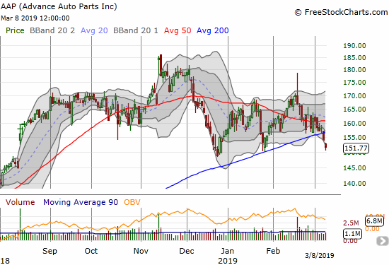 Advanced Auto Parts (AAP) confirmed a 200DMA breakdown. AAP last traded below its 200DMA 13 months ago.