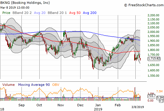 Booking Holdings (BKNG) has avoided a new post-earnings low, but the damage may be done with the 50DMA breakdown.