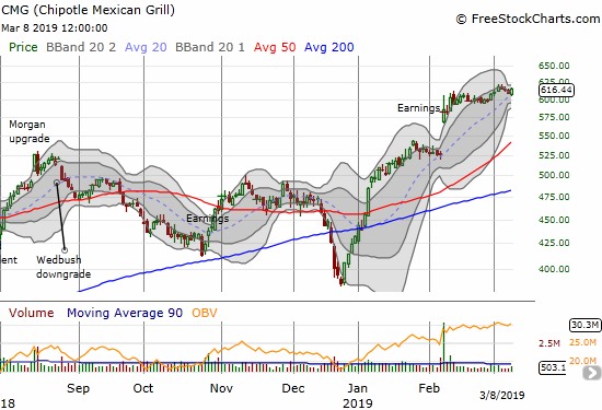 Chipotle Mexican Grill (CMG) is forming another Bollinger Band squeeze.