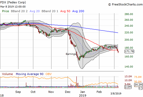 Fedex (FDX) confirmed a 50DMA breakdown which puts the December low back in play.