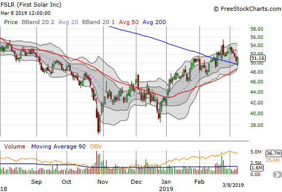 First Solar (FSLR) defended support at its 200DMA and closed with a 1.6% gain.