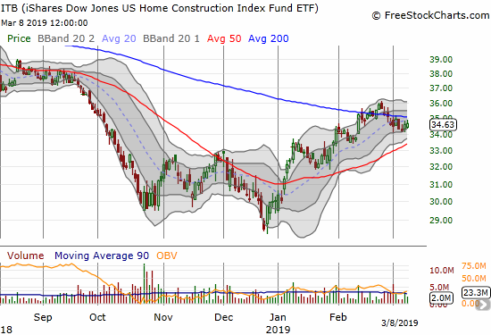 The iShares US Home Construction ETF (ITB) is pivoting around its 200-day moving average (DMA) in a sign that investors are trying to believe in a stabilization of the housing market after a rough Fall season.