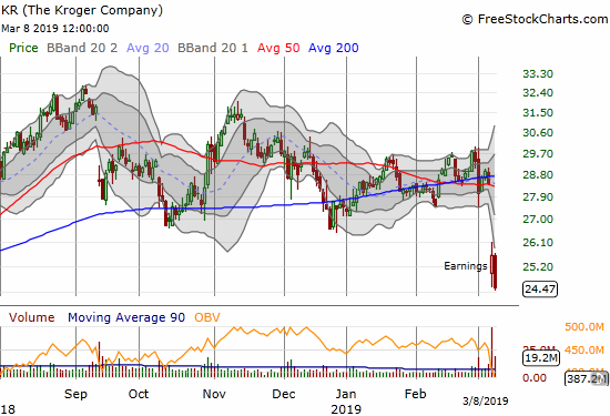 Kroger (KR) blues are back as a post-earnings loss broke the stock down from converged 50 and 200DMAs.