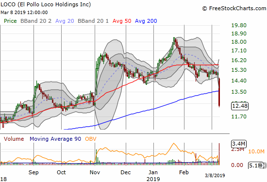 El Polo Loco Holdings (LOCO) plunged below its 200DMA for a post-earnings 17.1% loss.