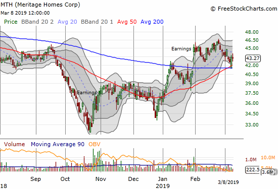 Meritage Homes (MTH) rebounded sharply from its 200DMA support this week. The stock looks like it is stabilizing.