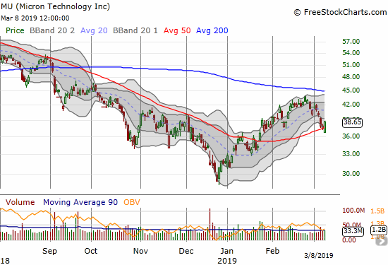 Micron (MU) jumped off its intraday low in what may be a successful defense of 50DMA support.