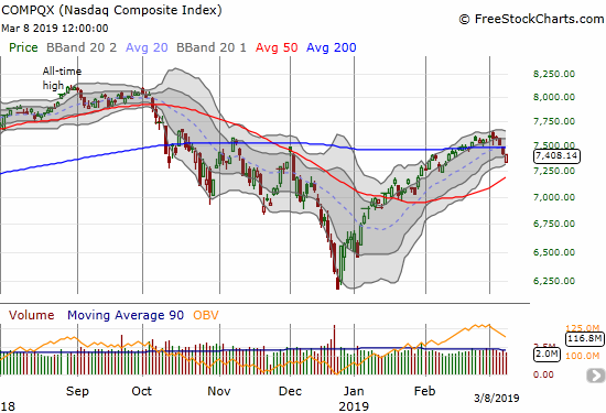 The NASDAQ (NDX) barely avoided confirming its 200DMA breakdown with a rebound to a flat (-0.2%) close.