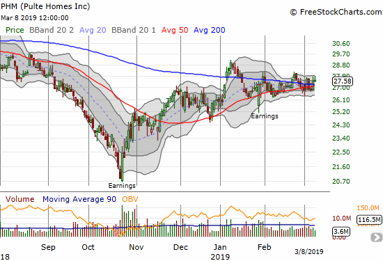 Pulte Home (PHM) continues to pivot around converging 50 and 200DMAs.