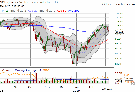 The Semiconductor Hldrs ETF (SMH) rebounded from its intraday low to recover from a 200DMA breakdown.