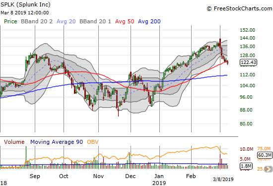 Splunk (SPLK) suffered a 50DMA breakdown, but buyers quickly moved to stabilize the stock.