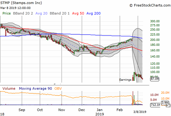 Stamps.com (STMP) is weakening again as the upper part of its lower Bollinger Band formed tight resistance.