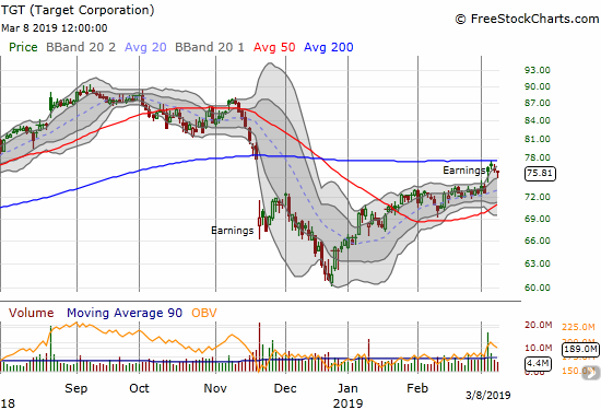 Target Corporation (TGT) gapped higher post-earnings but quickly failed to break through 200DMA resistance.