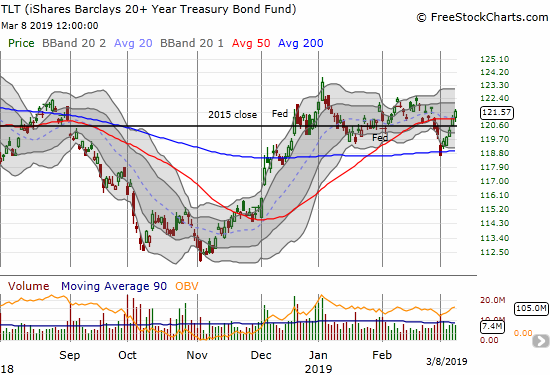 The iShares 20+ Year Treasury Bond ETF (TLT) gained 0.4% and closed above its 50DMA again.