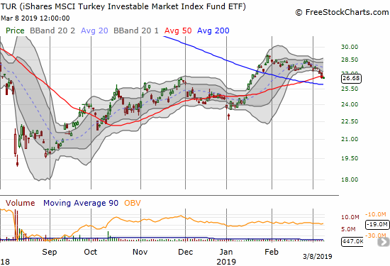 Since confirming its 200DMA breakout at the end of January, The iShares MSCI Turkey ETF (TUR) has steadily drifted downward.