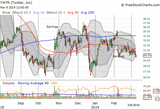 Twitter (TWTR) suffered a setback at 50DMA resistance after a post-earnings recovery.