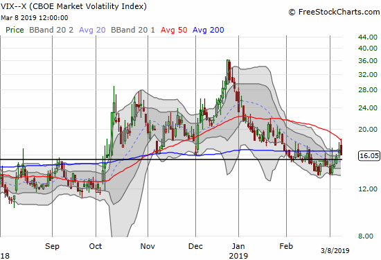 The volatility index, the VIX, reversed sharply off its intraday high to close at a 3.3% loss.
