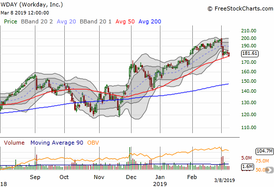 Workday (WDAY) gently tapped 50DMA support and bounced back to flatline.
