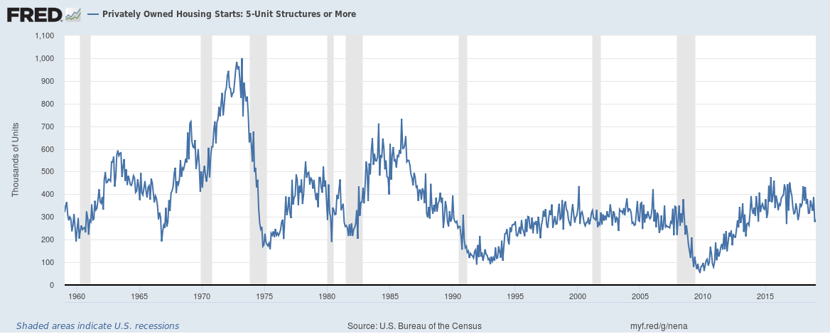 5-unit U.S. Housing Starts from February, 1959 to January, 2019