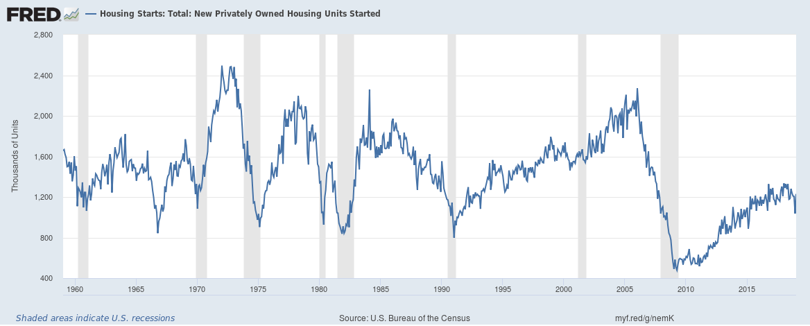 Total U.S. Housing starts from February, 1959 to January, 2019