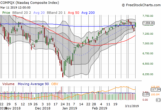 The NASDAQ (NDX) gapped up strongly enough to put it within a day's rally of testing its last high.