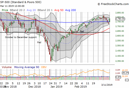 The S&P 500 (SPY) gained 1.5% as it reached for its last high which is now the next resistance level.