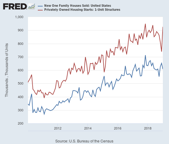Housing starts and new home sales are usually in sync month-to-month, but they have moved inversely since November, 2018.