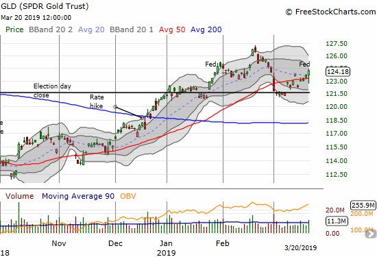 The SPDR Gold Trust (GLD) first found support at its election day close (Nov, 2016) and next rebounded off its 50DMA. A new 2019 high - and breakout - is now in play.