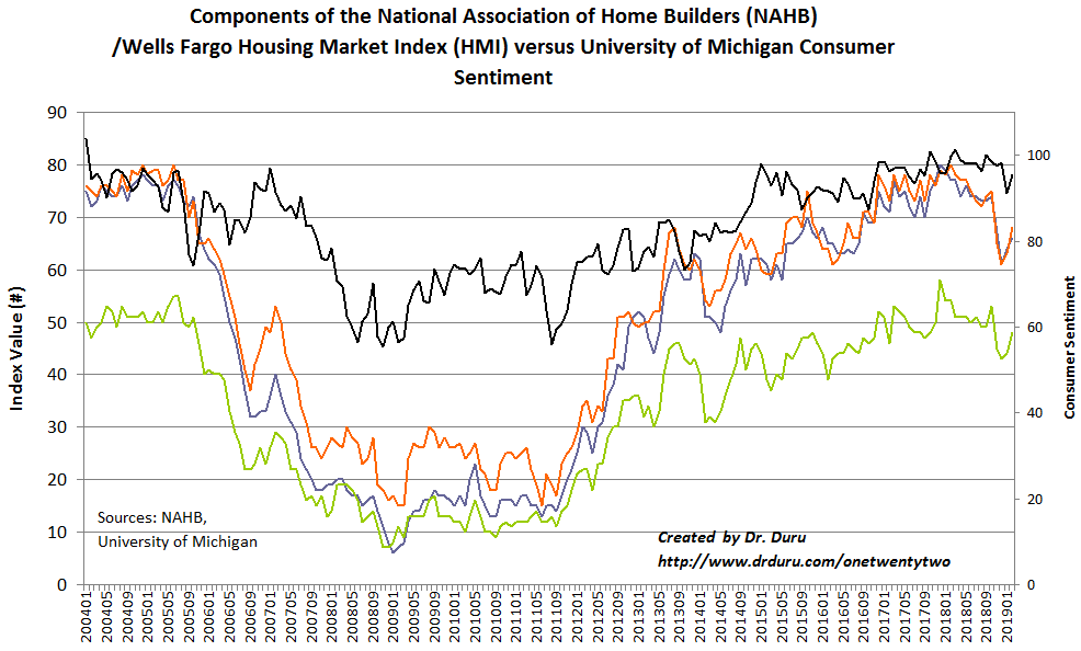 The Housing Market Index (HMI) bounced sharply across all its components.