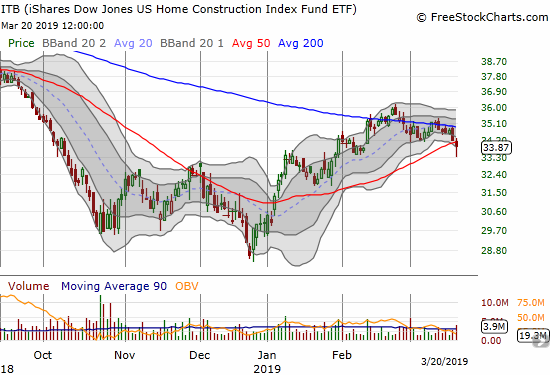 The iShares US Home Construction ETF (ITB) suffered a bearish 50DMA breakdown that confirmed 200DMA resistance.
