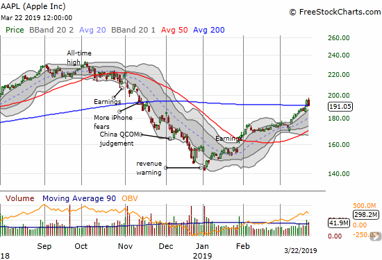 Apple (AAPL) actually traded up for a brief moment before succumbing to sellers and a 2.1% loss.