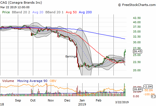 Conagra Brands (CAG) is suddenly on the move again with a breakout strong enough to put a bottom in the stock.