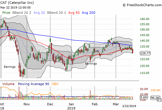Caterpillar (CAT) lost 3.2% and closed at an over 5-week low that effectively confirmed a 50DMA breakdown.