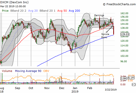 DexCom (DXCM) plunged 9.2% and confirmed a 50DMA breakdown with a test of 200DMA support.