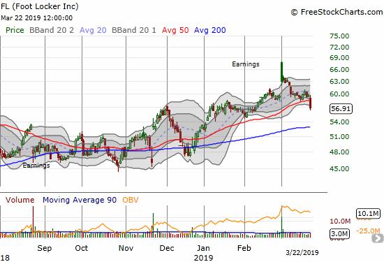 Foot Locker (FL) dropped 4.9% and broke down below its 50DMA.
