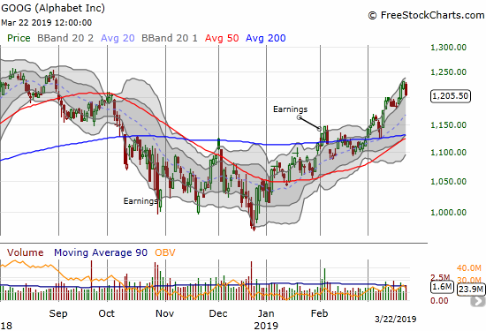 Google (GOOG) lost 2.1% and closed right at the bottom of its upper BB trading channel.