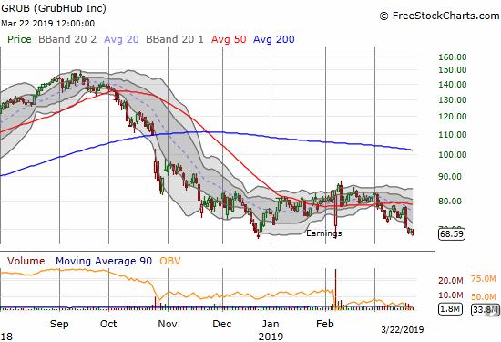 GrubHub (GRUB) struggled to stay above its December low.