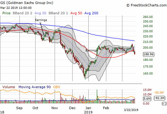 Goldman Sachs (GS) fell sharply 3 of the last 4 days. It closed at a 2+month low.