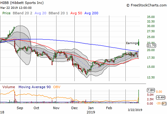 Hibbett Sports (HIBB) broke out above its 200DMA and closed with a 20.3% post-earnings gain. Still, the stock closed near its low of the day.